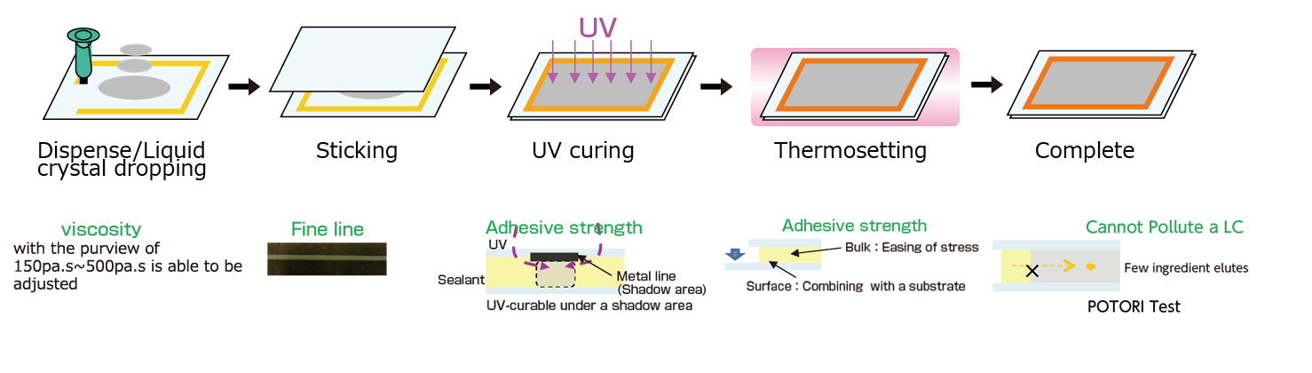 LCD assembling adhesive which can be cured with UV or with heating